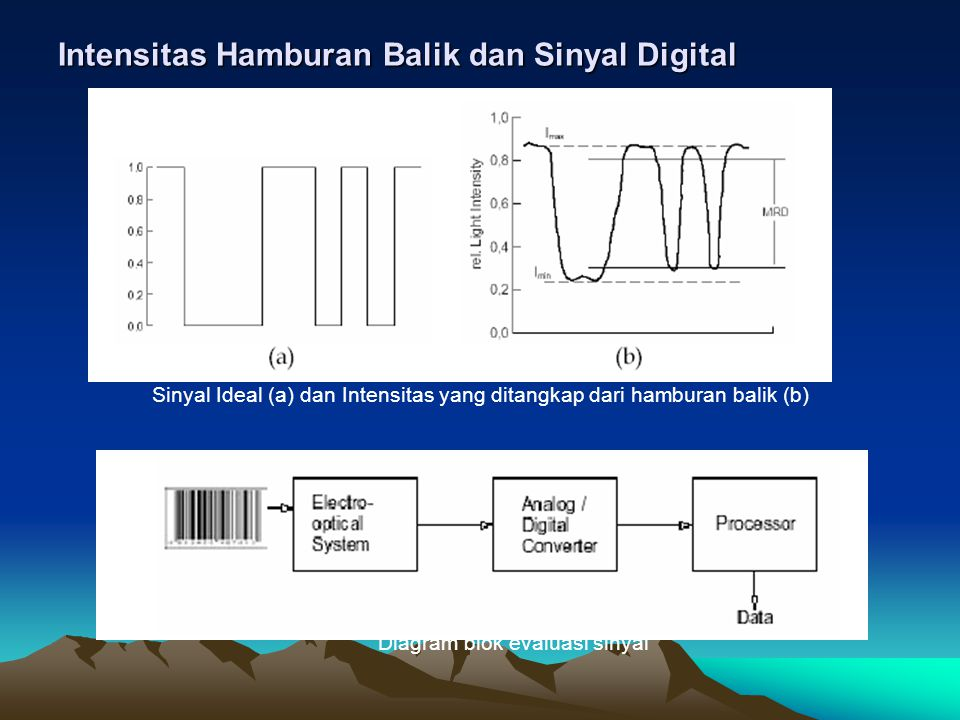 Intensitas Hamburan Balik dan Sinyal Digital Sinyal Ideal (a) dan Intensitas yang ditangkap dari hamburan balik (b) Diagram blok evaluasi sinyal