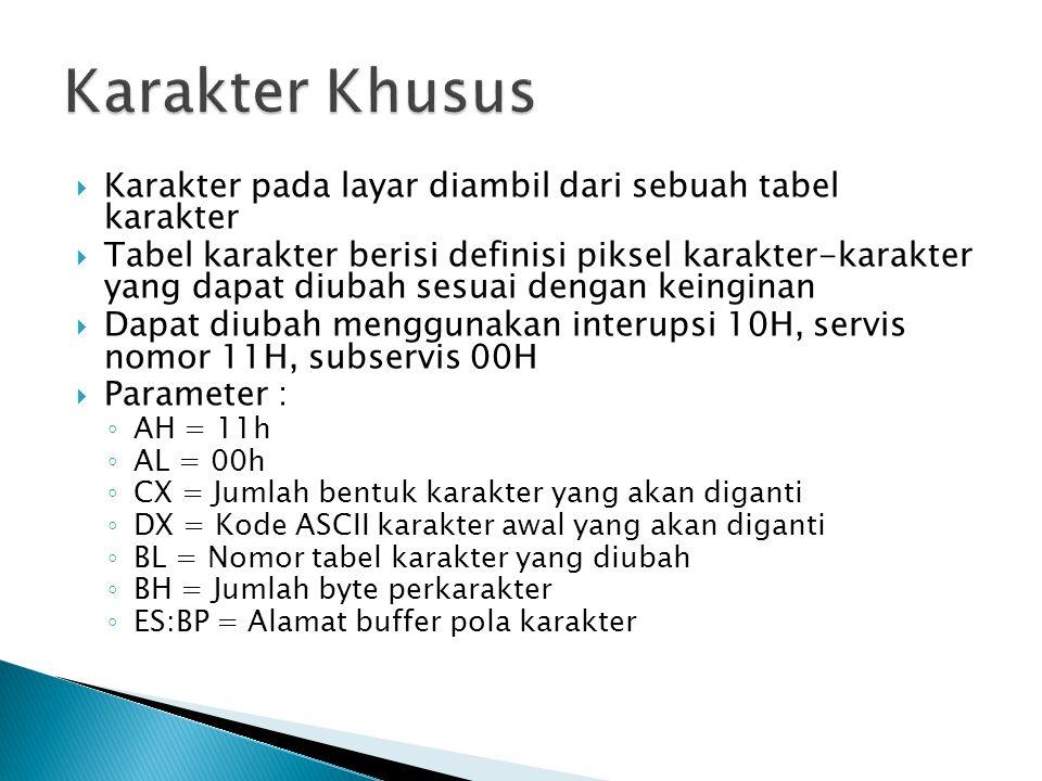  Karakter pada layar diambil dari sebuah tabel karakter  Tabel karakter berisi definisi piksel karakter-karakter yang dapat diubah sesuai dengan kei