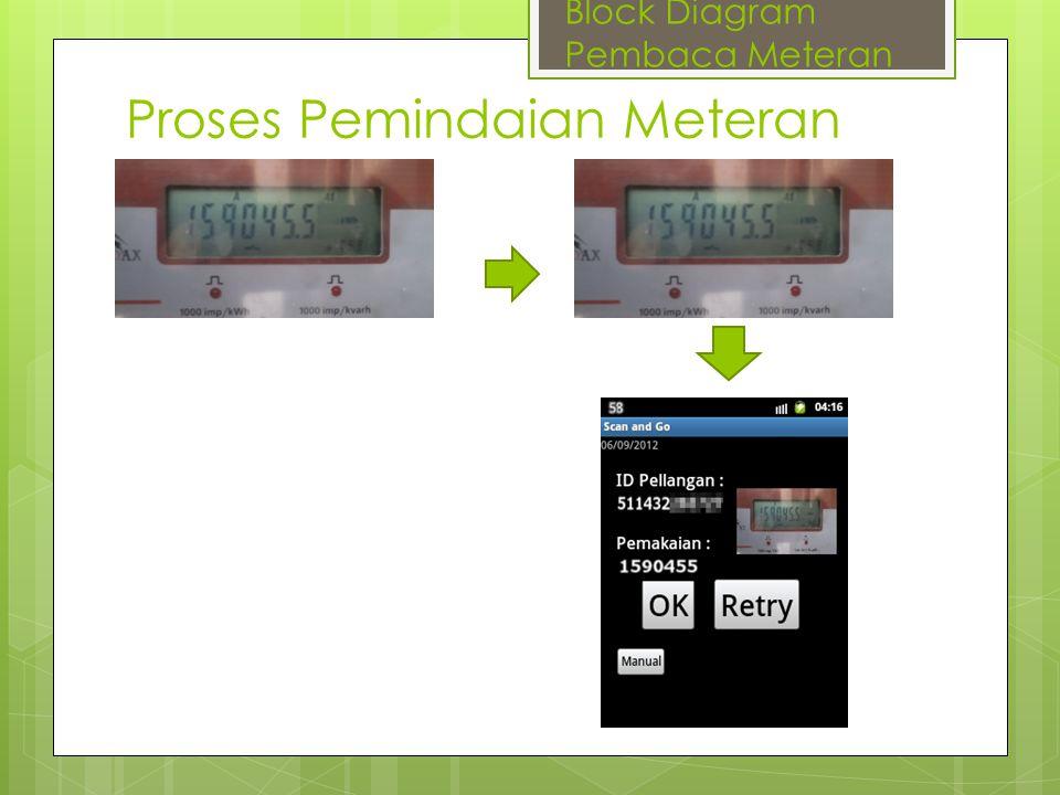 Proses Pemindaian Meteran Block Diagram Pembaca Meteran