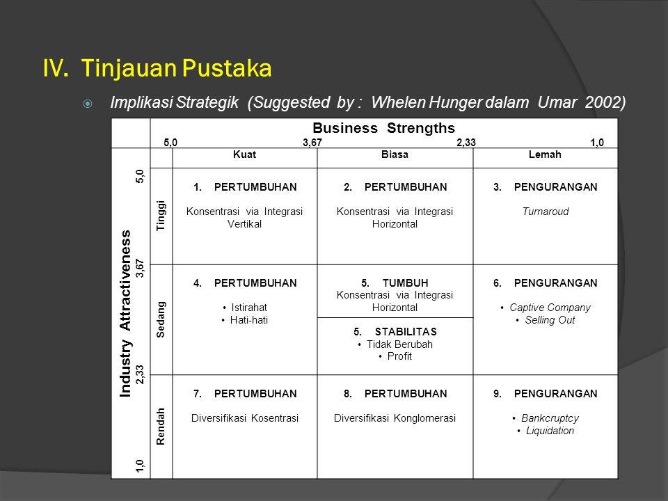 IV. Tinjauan Pustaka Business Strengths 5,0 3,67 2,33 1,0 Industry Attractiveness 1,0 2,33 3,67 5,0 KuatBiasaLemah Tinggi 1.PERTUMBUHAN Konsentrasi vi