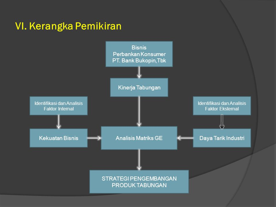 VI. Kerangka Pemikiran Bisnis Perbankan Konsumer PT. Bank Bukopin,Tbk Kinerja Tabungan Analisis Matriks GE Identifikasi dan Analisis Faktor Eksternal
