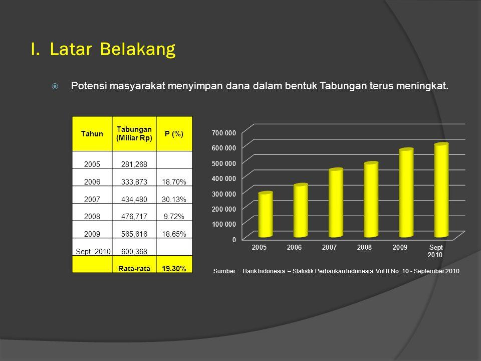  Potensi masyarakat menyimpan dana dalam bentuk Tabungan terus meningkat. I. Latar Belakang Sumber : Bank Indonesia – Statistik Perbankan Indonesia V