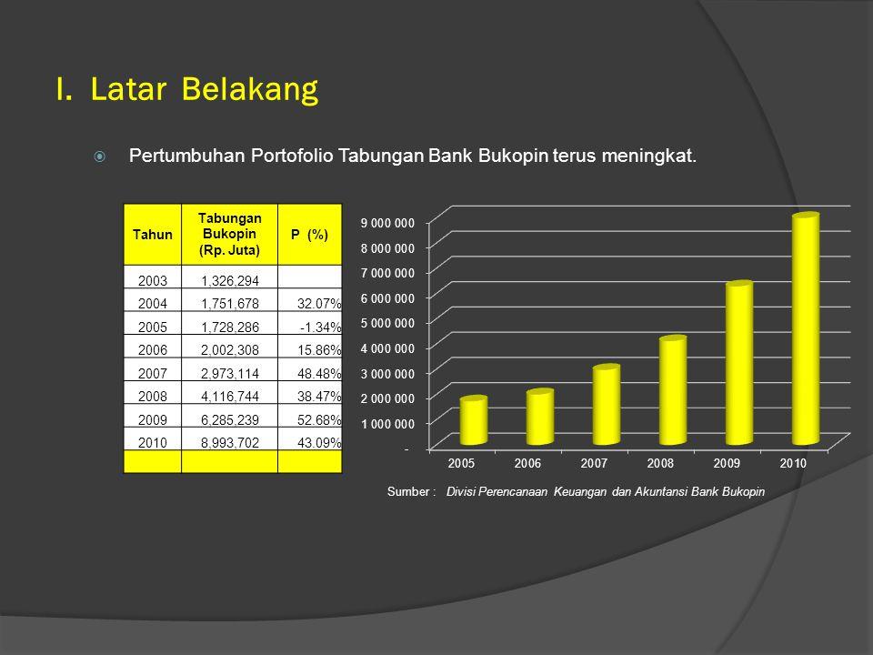  Komposisi Tabungan Bank Bukopin terhadap DPK dibawah rata-rata Industri.