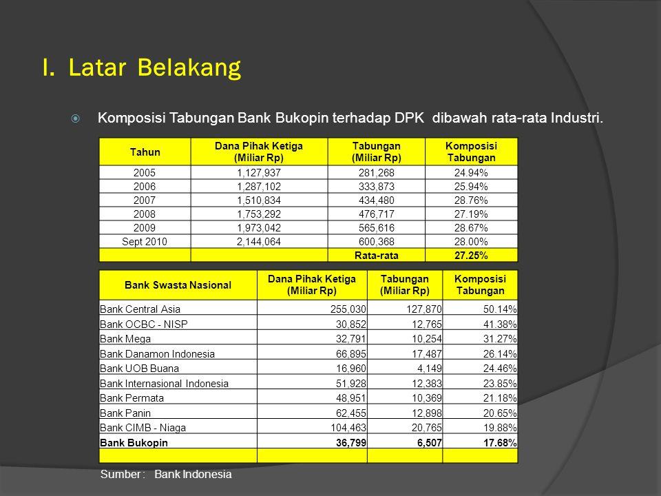  Market share portofolio Tabungan Bank Bukopin Juni 2010 masih relatif kecil.