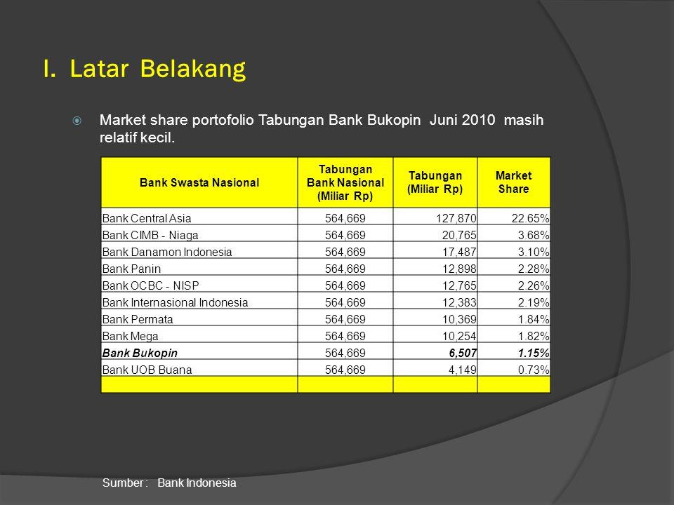  Market share portofolio Tabungan Bank Bukopin Juni 2010 masih relatif kecil. I. Latar Belakang Sumber : Bank Indonesia Bank Swasta Nasional Tabungan