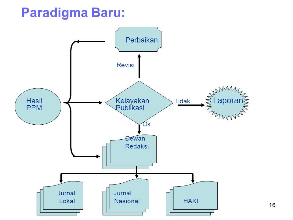 16 Paradigma Baru: Perbaikan Revisi Hasil Kelayakan Tidak Laporan PPM Publikasi Ok Dewan Redaksi Jurnal Jurnal Lokal Nasional HAKI