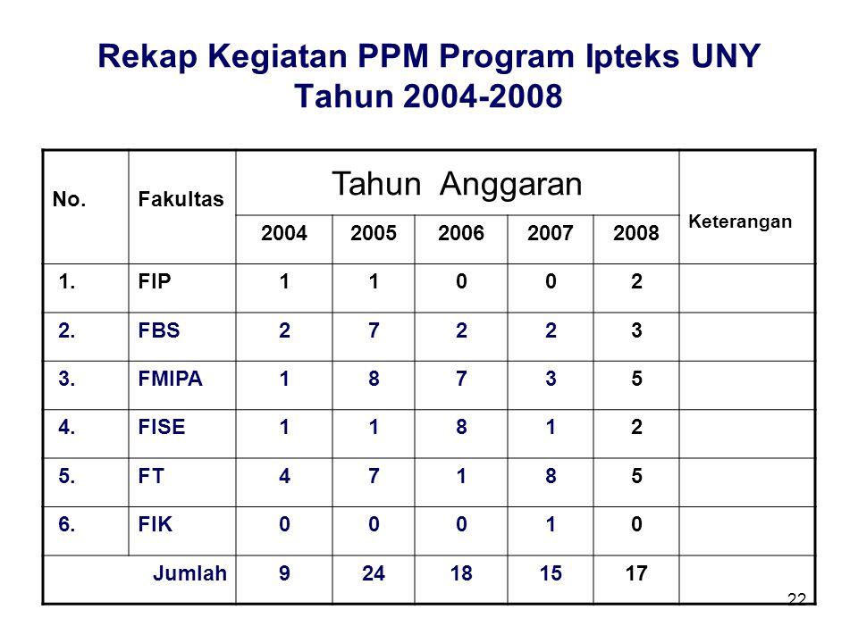 22 Rekap Kegiatan PPM Program Ipteks UNY Tahun 2004-2008 No.Fakultas Tahun Anggaran Keterangan 20042005200620072008 1.FIP11002 2.FBS27223 3.FMIPA18735