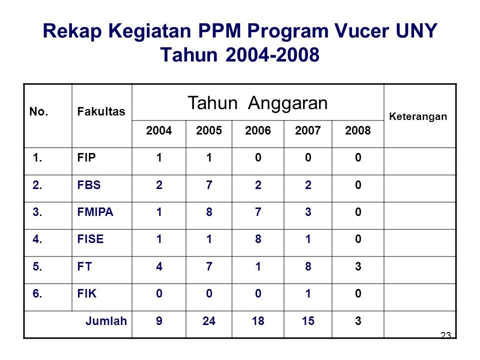 23 Rekap Kegiatan PPM Program Vucer UNY Tahun 2004-2008 No.Fakultas Tahun Anggaran Keterangan 20042005200620072008 1.FIP11000 2.FBS27220 3.FMIPA18730