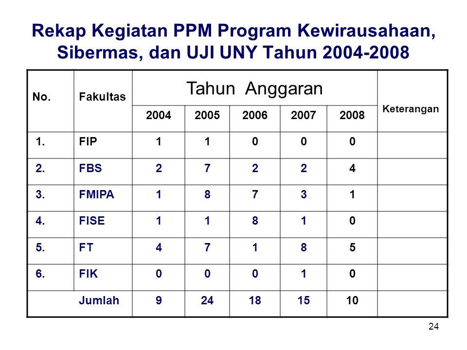 24 Rekap Kegiatan PPM Program Kewirausahaan, Sibermas, dan UJI UNY Tahun 2004-2008 No.Fakultas Tahun Anggaran Keterangan 20042005200620072008 1.FIP110