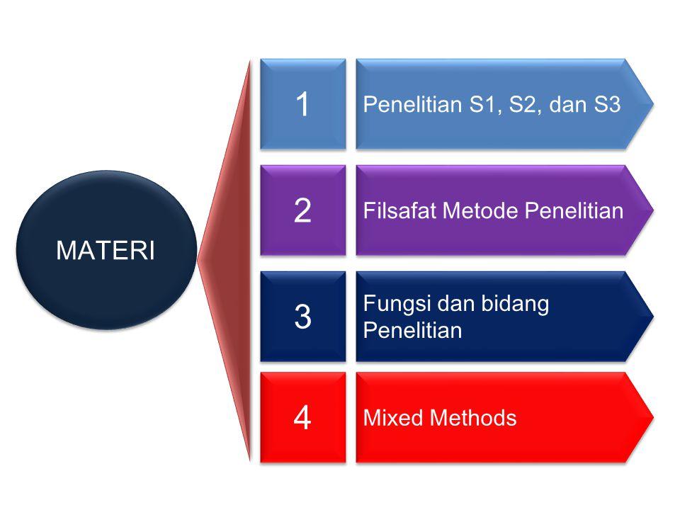 MATERI Penelitian S1, S2, dan S3 Filsafat Metode Penelitian Fungsi dan bidang Penelitian Mixed Methods 1 1 2 2 3 3 4 4