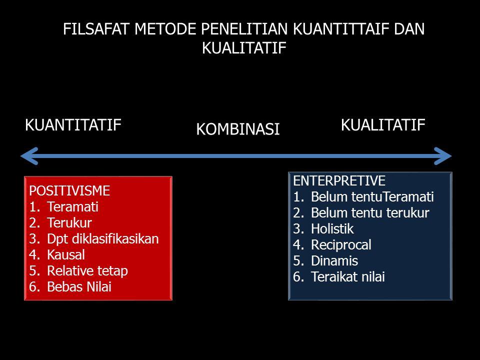 KUANTITATIFKUALITATIF FILSAFAT METODE PENELITIAN KUANTITTAIF DAN KUALITATIF POSITIVISME 1.Teramati 2.Terukur 3.Dpt diklasifikasikan 4.Kausal 5.Relativ