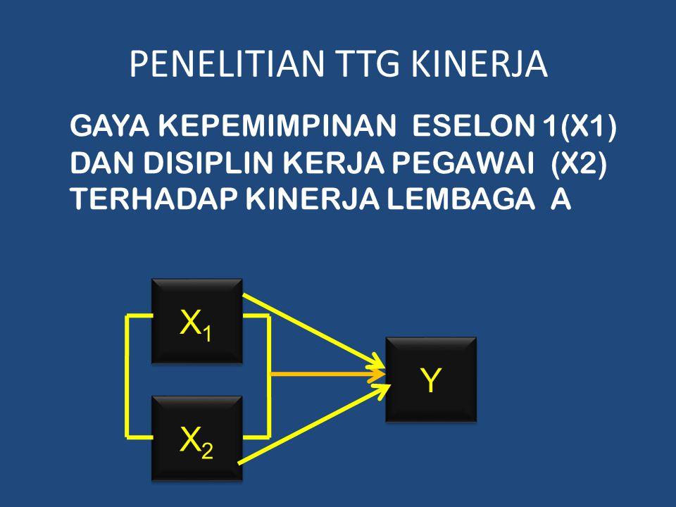 PENELITIAN TTG KINERJA GAYA KEPEMIMPINAN ESELON 1(X1) DAN DISIPLIN KERJA PEGAWAI (X2) TERHADAP KINERJA LEMBAGA A X1X1 X1X1 X2X2 X2X2 Y Y