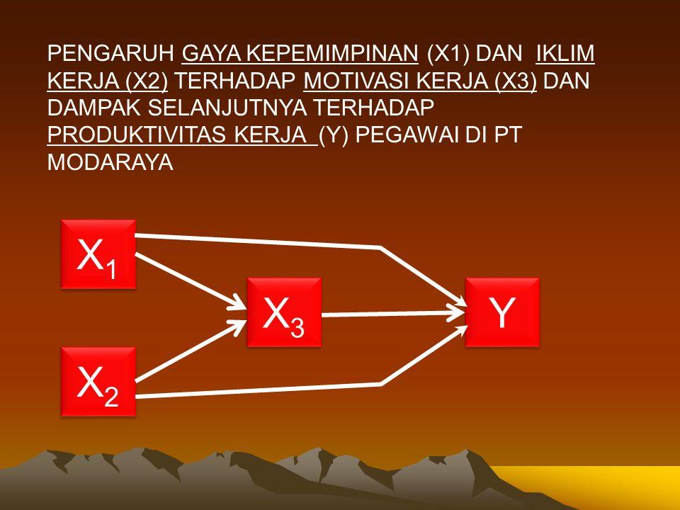 X1X1 X1X1 X2X2 X2X2 Y Y X3X3 X3X3 PENGARUH GAYA KEPEMIMPINAN (X1) DAN IKLIM KERJA (X2) TERHADAP MOTIVASI KERJA (X3) DAN DAMPAK SELANJUTNYA TERHADAP PR