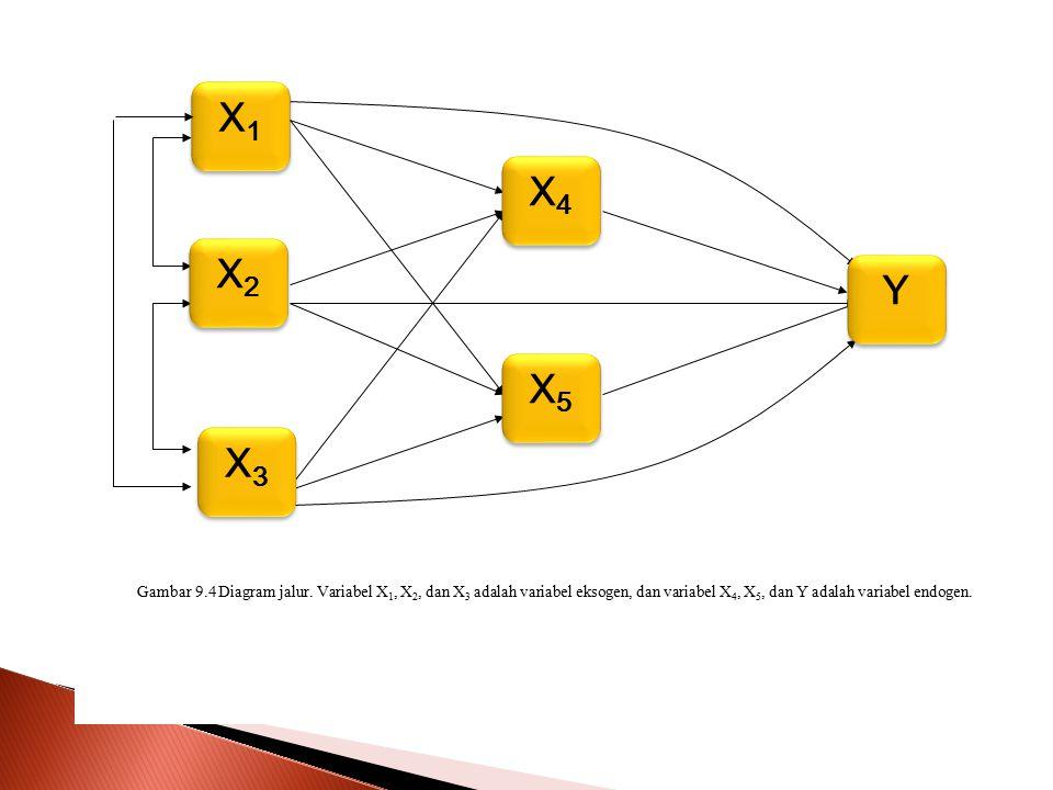 X1X1 X1X1 X3X3 Gambar 9.4 Diagram jalur. Variabel X 1, X 2, dan X 3 adalah variabel eksogen, dan variabel X 4, X 5, dan Y adalah variabel endogen. X2X