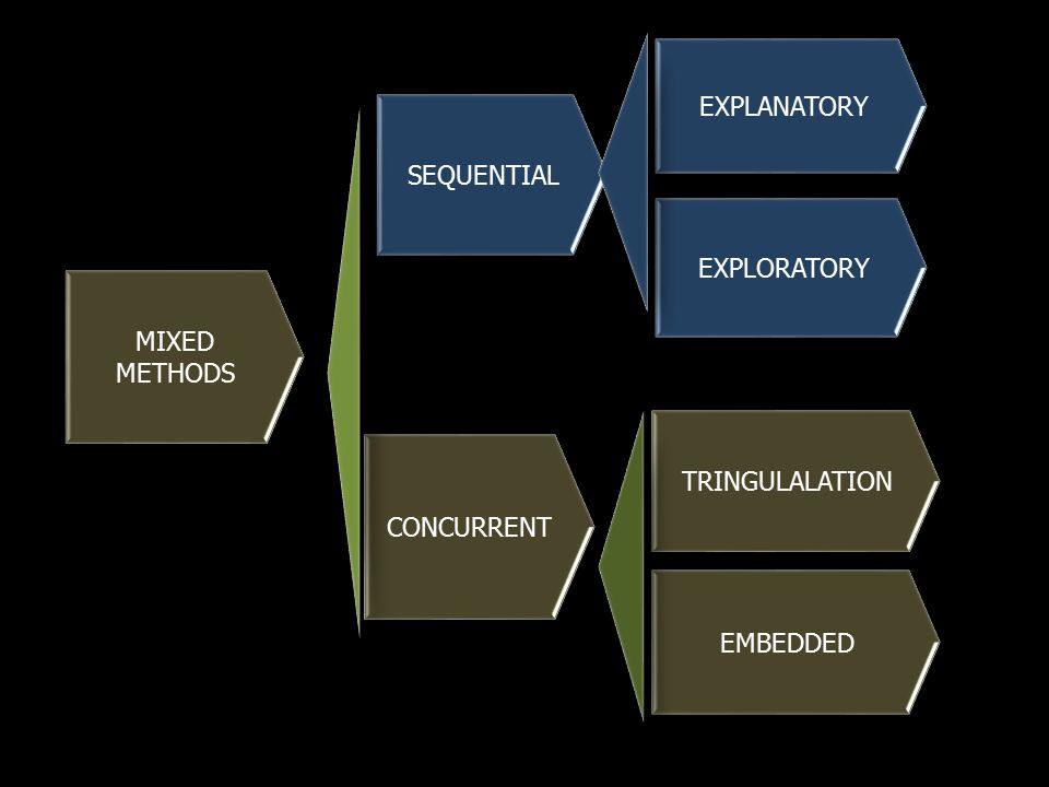MIXED METHODS SEQUENTIAL CONCURRENT EXPLANATORY EXPLORATORY TRINGULALATION EMBEDDED