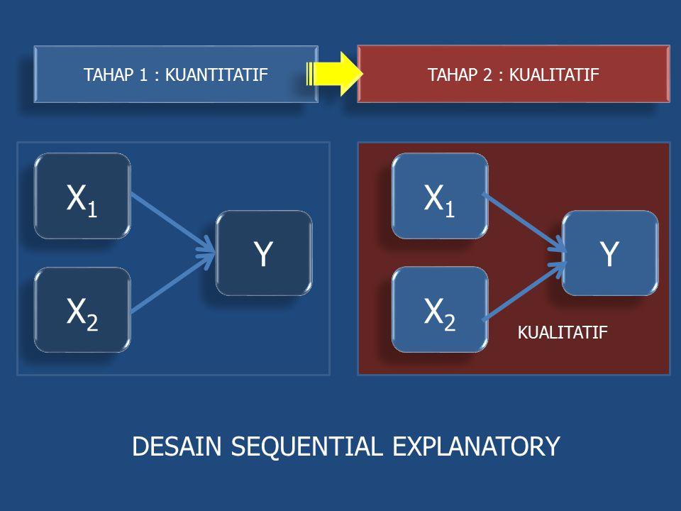 X1X1 X1X1 X2X2 X2X2 Y Y X1X1 X1X1 X2X2 X2X2 Y Y DESAIN SEQUENTIAL EXPLANATORY KUALITATIF TAHAP 1 : KUANTITATIF TAHAP 2 : KUALITATIF