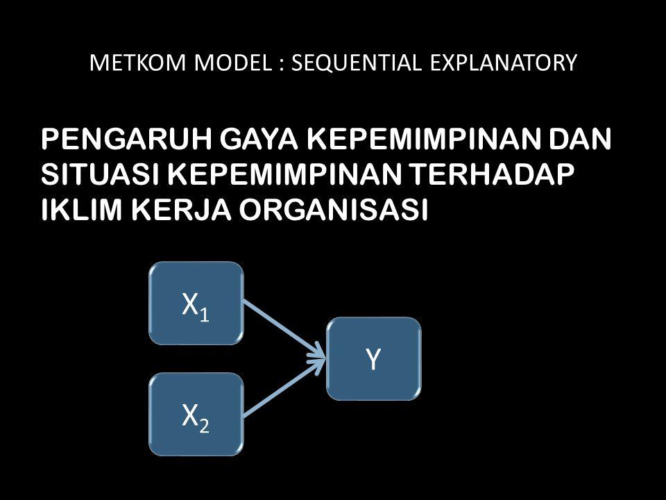 METKOM MODEL : SEQUENTIAL EXPLANATORY PENGARUH GAYA KEPEMIMPINAN DAN SITUASI KEPEMIMPINAN TERHADAP IKLIM KERJA ORGANISASI X1X1 X1X1 X2X2 X2X2 Y Y