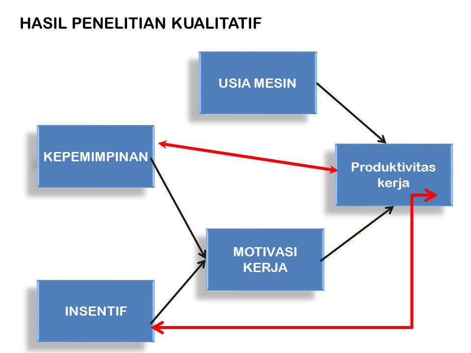 Produktivitas kerja USIA MESIN MOTIVASI KERJA KEPEMIMPINAN INSENTIF HASIL PENELITIAN KUALITATIF