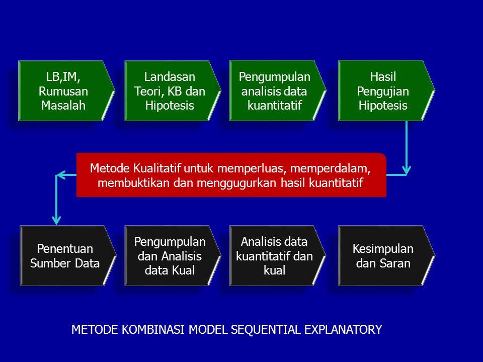 LB,IM, Rumusan Masalah Landasan Teori, KB dan Hipotesis Pengumpulan analisis data kuantitatif Hasil Pengujian Hipotesis Penentuan Sumber Data Pengumpu