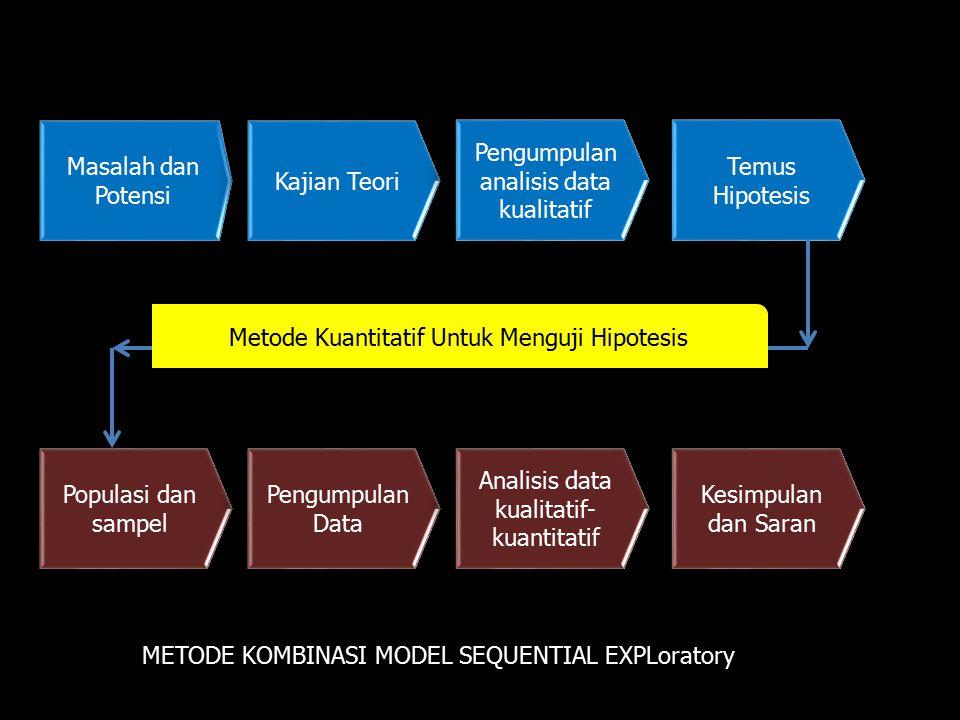 Masalah dan Potensi Kajian Teori Pengumpulan analisis data kualitatif Temus Hipotesis Populasi dan sampel Pengumpulan Data Analisis data kualitatif- k