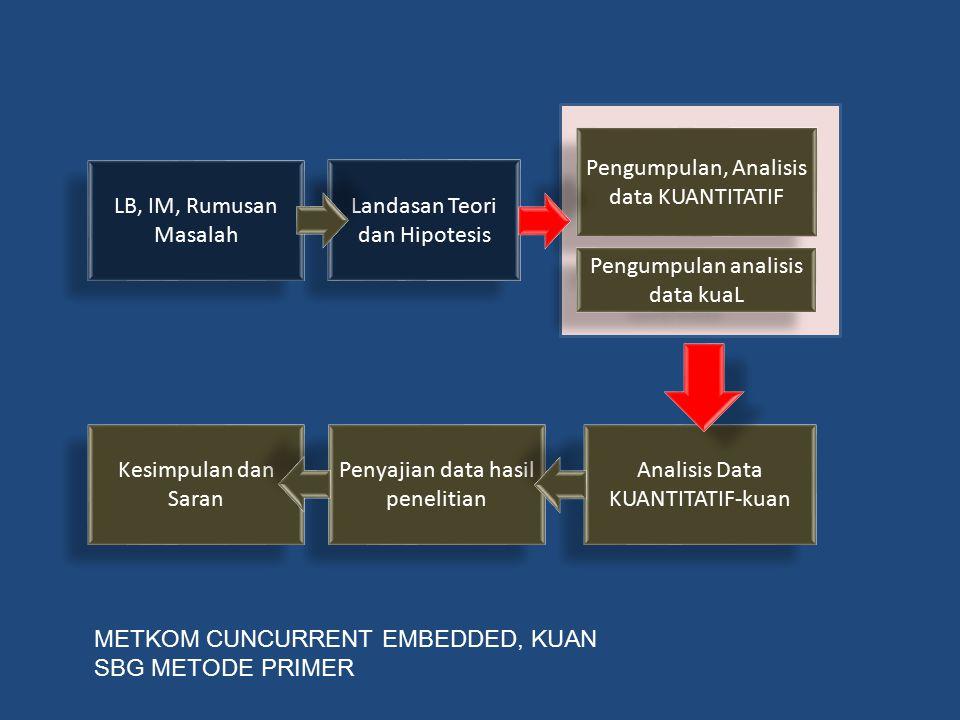 LB, IM, Rumusan Masalah Landasan Teori dan Hipotesis Pengumpulan, Analisis data KUANTITATIF Pengumpulan analisis data kuaL Analisis Data KUANTITATIF-k