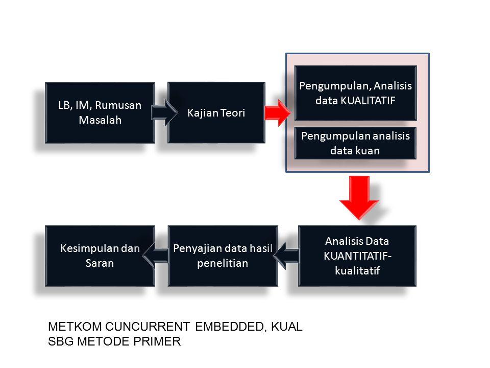 LB, IM, Rumusan Masalah Kajian Teori Pengumpulan, Analisis data KUALITATIF Pengumpulan analisis data kuan Analisis Data KUANTITATIF- kualitatif Penyaj