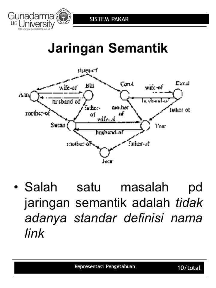 SISTEM PAKAR Representasi Pengetahuan 10/total Jaringan Semantik Salah satu masalah pd jaringan semantik adalah tidak adanya standar definisi nama lin