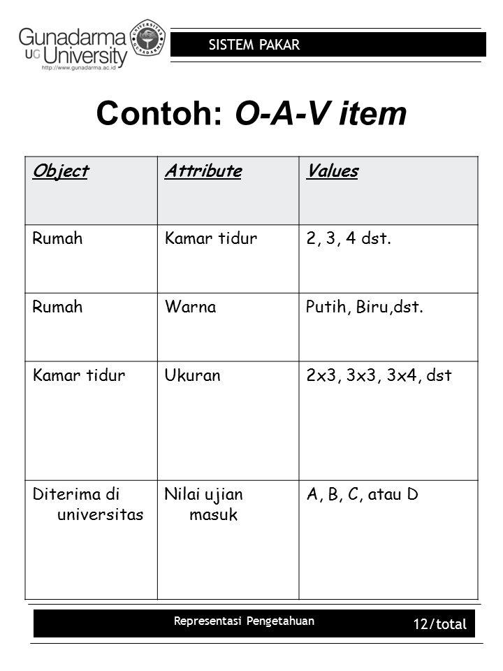 SISTEM PAKAR Representasi Pengetahuan 12/total Contoh: O-A-V item ObjectAttributeValues RumahKamar tidur2, 3, 4 dst. RumahWarnaPutih, Biru,dst. Kamar