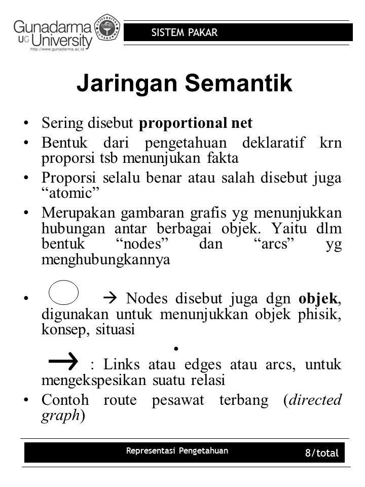 SISTEM PAKAR Representasi Pengetahuan 8/total Jaringan Semantik Sering disebut proportional net Bentuk dari pengetahuan deklaratif krn proporsi tsb me
