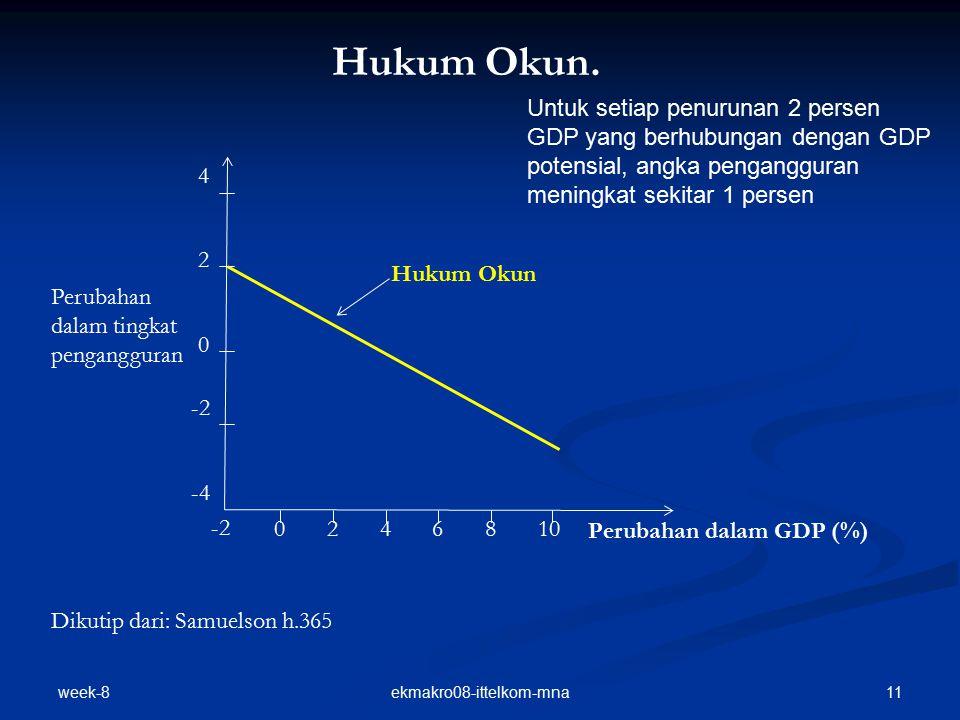 week-8 11ekmakro08-ittelkom-mna Hukum Okun. Hukum Okun Perubahan dalam GDP (%) Perubahan dalam tingkat pengangguran -2 0246810 -2 0 2 4 -4 Dikutip dar