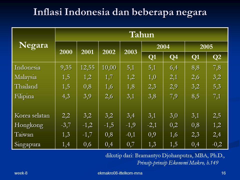 week-8 16ekmakro08-ittelkom-mna Inflasi Indonesia dan beberapa negara Negara Tahun 2000200120022003 20042005 Q1Q4Q1Q2 IndonesiaMalaysiaThailandFilipin