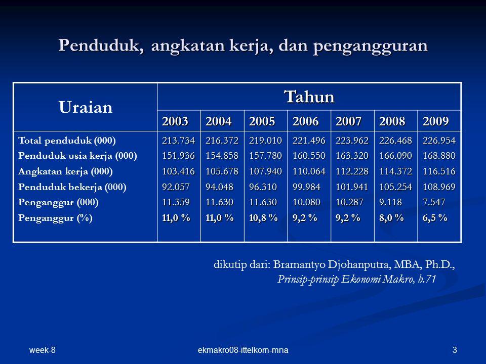 week-8 3ekmakro08-ittelkom-mna Penduduk, angkatan kerja, dan pengangguran Uraian Tahun 2003200420052006200720082009 Total penduduk (000) Penduduk usia