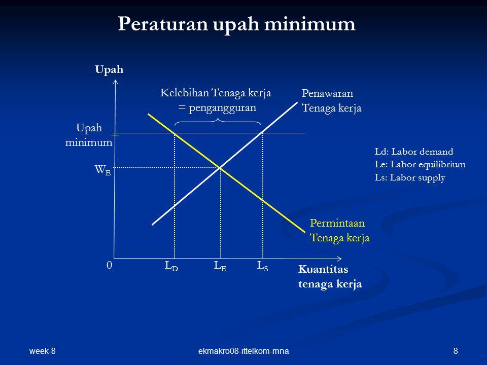 week-8 8ekmakro08-ittelkom-mna Peraturan upah minimum Penawaran Tenaga kerja Kuantitas tenaga kerja Upah minimum LELE Permintaan Tenaga kerja Kelebiha