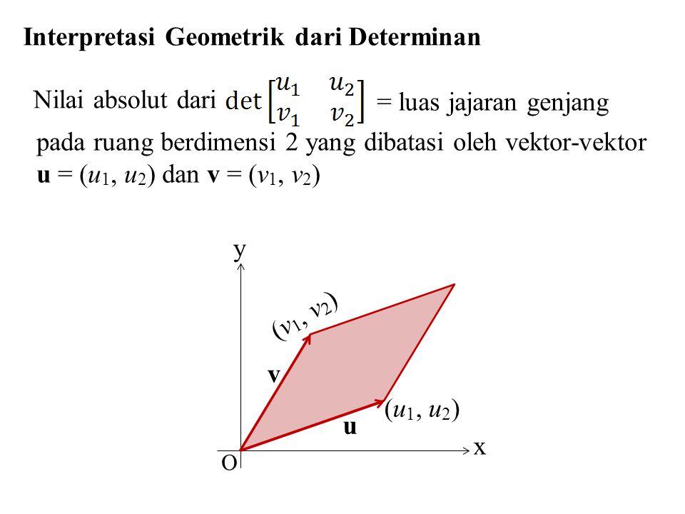 Interpretasi Geometrik dari Determinan Nilai absolut dari = luas jajaran genjang pada ruang berdimensi 2 yang dibatasi oleh vektor-vektor u = (u 1, u