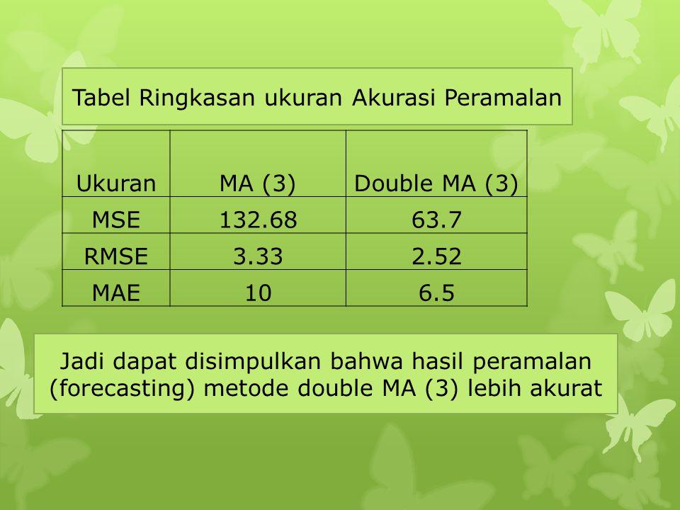 UkuranMA (3)Double MA (3) MSE132.6863.7 RMSE3.332.52 MAE106.5 Tabel Ringkasan ukuran Akurasi Peramalan Jadi dapat disimpulkan bahwa hasil peramalan (f