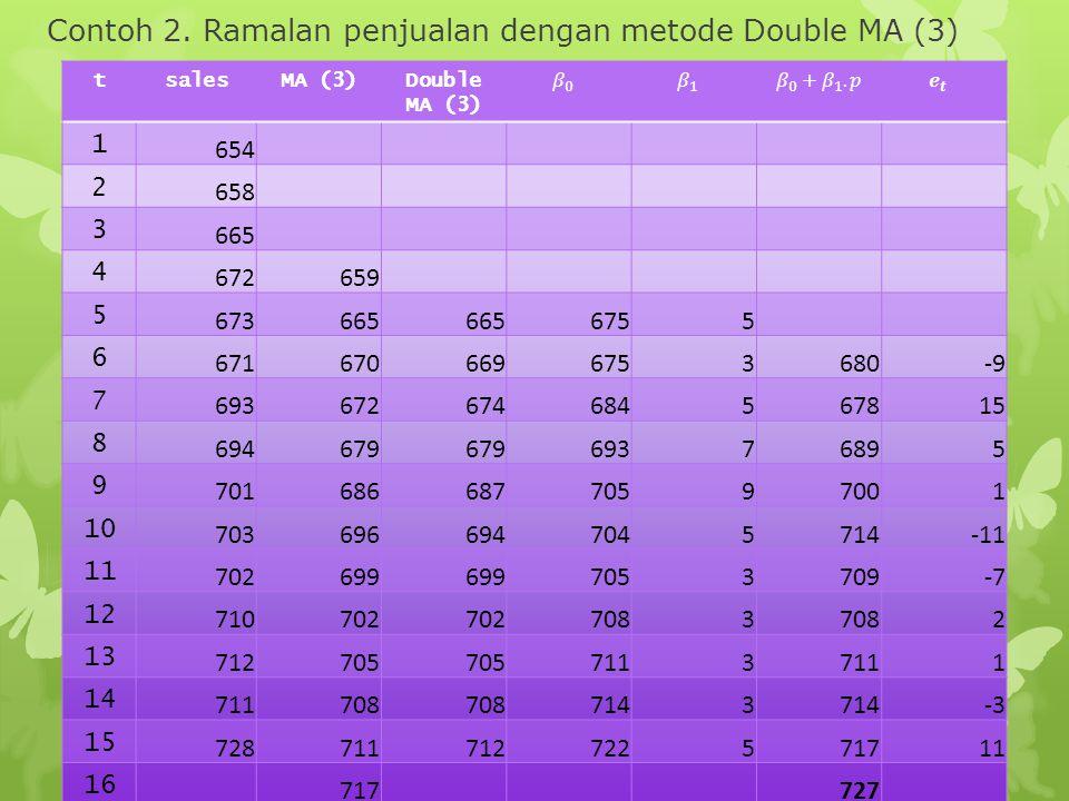 Contoh 2. Ramalan penjualan dengan metode Double MA (3) tsalesMA (3)Double MA (3) 1 654 2 658 3 665 4 672659 5 673665 6755 6 6716706696753680-9 7 6936