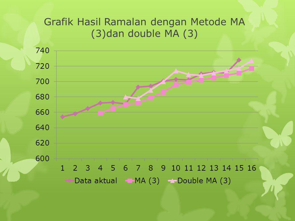 Grafik Hasil Ramalan dengan Metode MA (3)dan double MA (3)