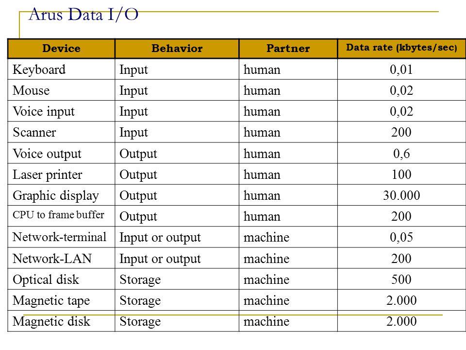 Arus Data I/O DeviceBehaviorPartner Data rate (kbytes/sec ) KeyboardInputhuman0,01 MouseInputhuman0,02 Voice inputInputhuman0,02 ScannerInputhuman200 Voice outputOutputhuman0,6 Laser printerOutputhuman100 Graphic displayOutputhuman30.000 CPU to frame buffer Outputhuman200 Network-terminal Input or outputmachine0,05 Network-LANInput or outputmachine200 Optical diskStoragemachine500 Magnetic tapeStoragemachine2.000 Magnetic diskStoragemachine2.000