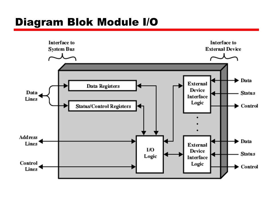 Diagram Blok Module I/O