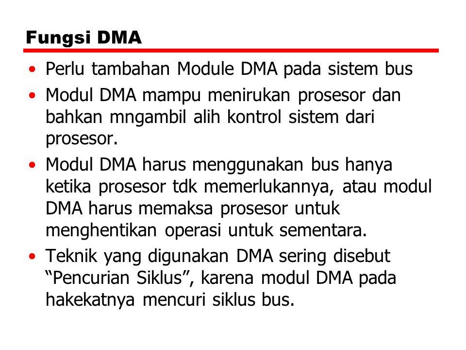 Fungsi DMA Perlu tambahan Module DMA pada sistem bus Modul DMA mampu menirukan prosesor dan bahkan mngambil alih kontrol sistem dari prosesor. Modul D