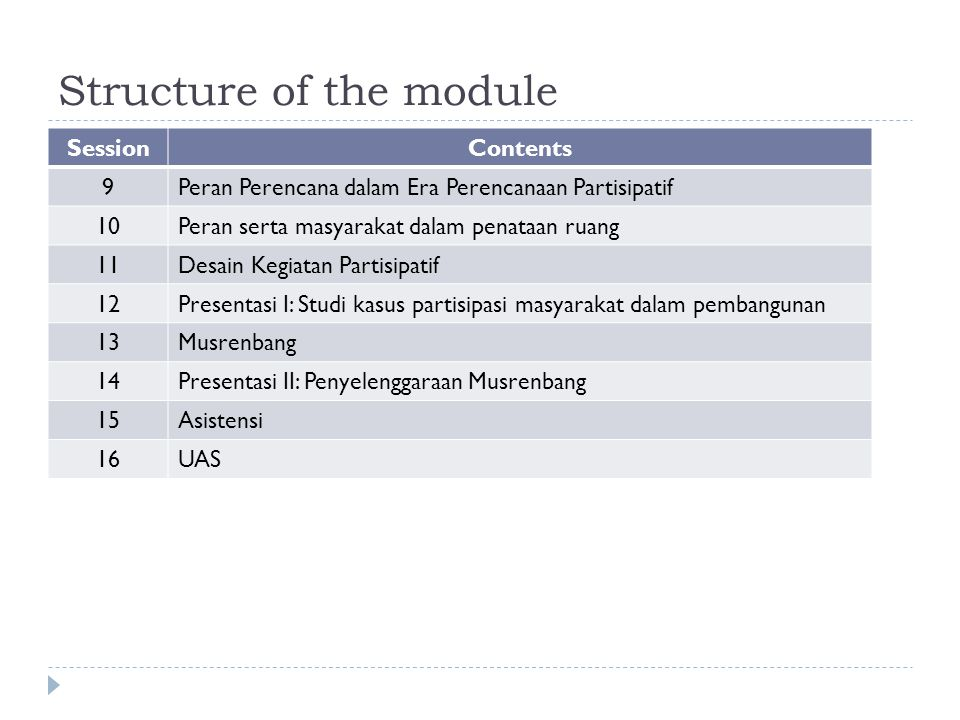 Structure of the module SessionContents 9Peran Perencana dalam Era Perencanaan Partisipatif 10Peran serta masyarakat dalam penataan ruang 11Desain Kegiatan Partisipatif 12Presentasi I: Studi kasus partisipasi masyarakat dalam pembangunan 13Musrenbang 14Presentasi II: Penyelenggaraan Musrenbang 15Asistensi 16UAS