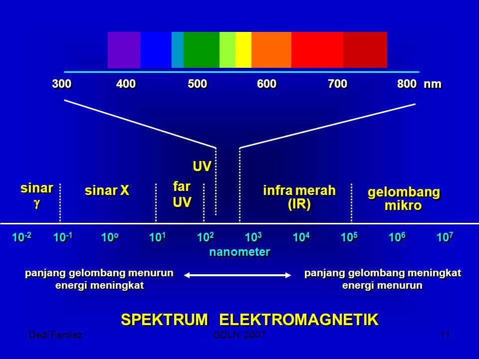 Dedi FardiazGDLN, 200711 10 -2 10 -1 10 o 10 1 10 2 10 3 10 4 10 5 10 6 10 7 nanometer 10 -2 10 -1 10 o 10 1 10 2 10 3 10 4 10 5 10 6 10 7 nanometer s