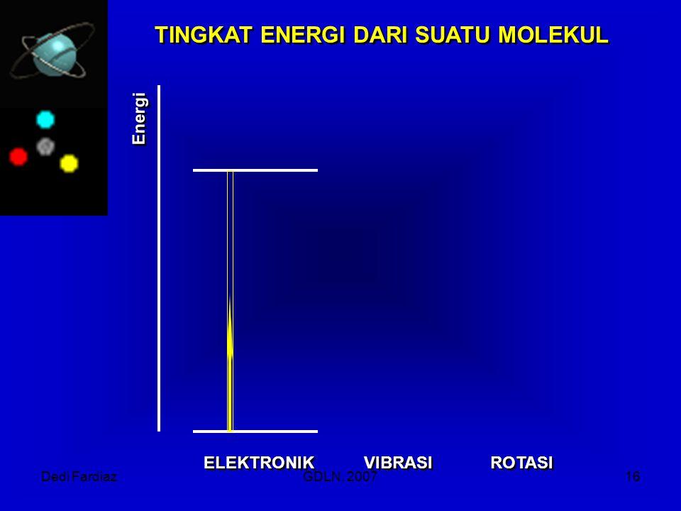 Dedi FardiazGDLN, 200716 ELEKTRONIK VIBRASI ROTASI TINGKAT ENERGI DARI SUATU MOLEKUL Energi