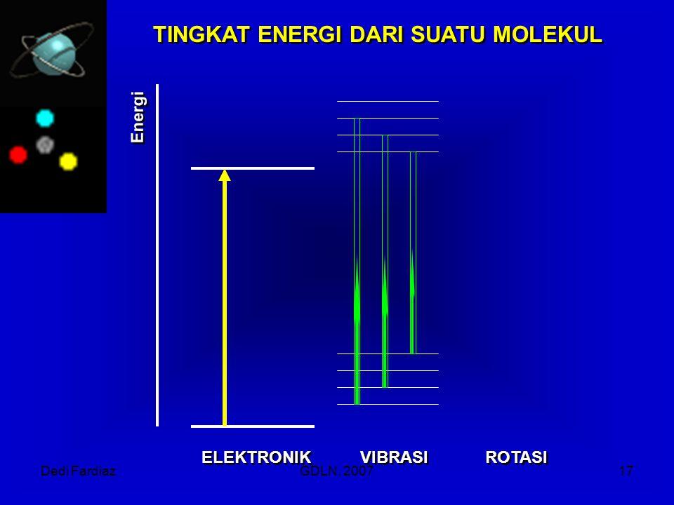 Dedi FardiazGDLN, 200717 ELEKTRONIK VIBRASI ROTASI TINGKAT ENERGI DARI SUATU MOLEKUL Energi