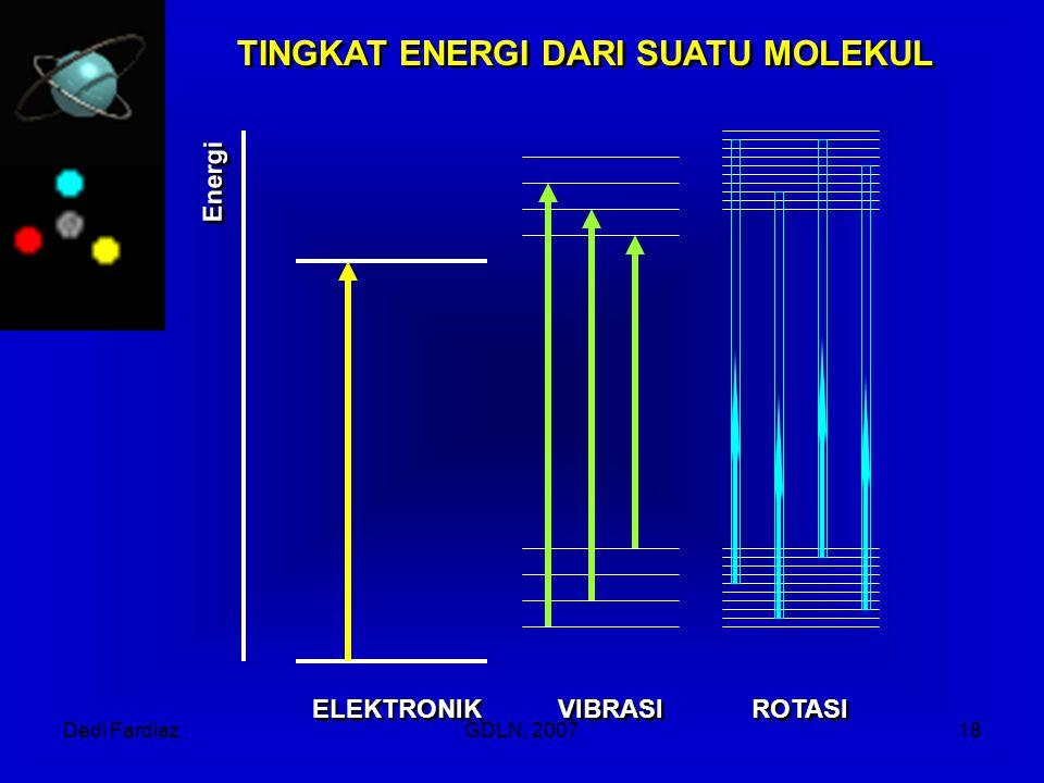 Dedi FardiazGDLN, 200718 ELEKTRONIK VIBRASI ROTASI TINGKAT ENERGI DARI SUATU MOLEKUL Energi