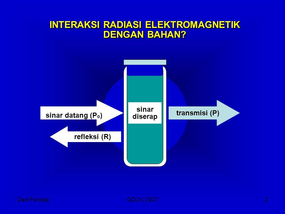Dedi FardiazGDLN, 20072 refleksi (R) transmisi (P) sinar datang (P o ) sinar diserap INTERAKSI RADIASI ELEKTROMAGNETIK DENGAN BAHAN?