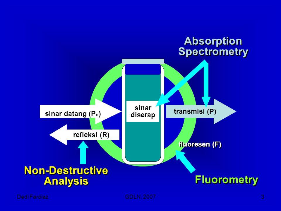 Dedi FardiazGDLN, 20073 fluoresen (F) refleksi (R) transmisi (P) sinar datang (P o ) sinar diserap Fluorometry Non-Destructive Analysis Non-Destructiv