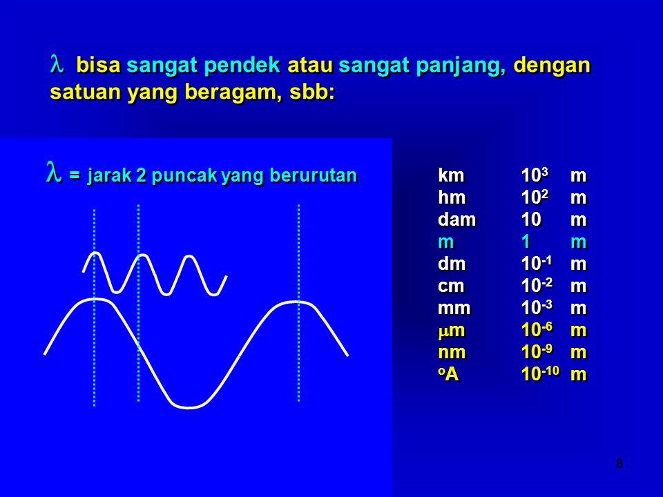 Dedi FardiazGDLN, 20078  = jarak 2 puncak yang berurutan bisa sangat pendek atau sangat panjang, dengan satuan yang beragam, sbb: km10 3 m hm10 2 m d