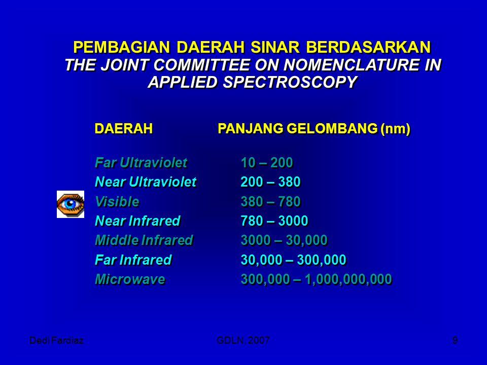 Dedi FardiazGDLN, 20079 PEMBAGIAN DAERAH SINAR BERDASARKAN THE JOINT COMMITTEE ON NOMENCLATURE IN APPLIED SPECTROSCOPY PEMBAGIAN DAERAH SINAR BERDASAR