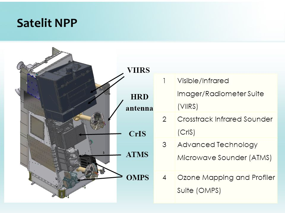 Satelit NPP HRD antenna VIIRS CrIS ATMS OMPS 1 Visible/Infrared Imager/Radiometer Suite (VIIRS) 2 Crosstrack Infrared Sounder (CrIS) 3 Advanced Technology Microwave Sounder (ATMS) 4Ozone Mapping and Profiler Suite (OMPS)